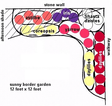 Garden planning border gardens for Shade garden design zone 5