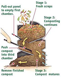 New Continuous Input Composter Gardenorg